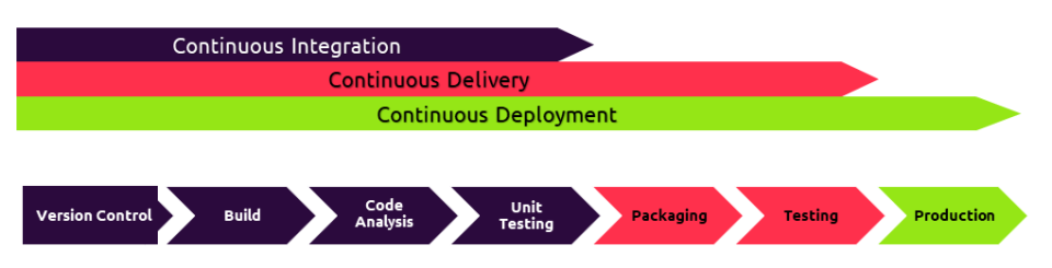 Continuous Deployment Phasen