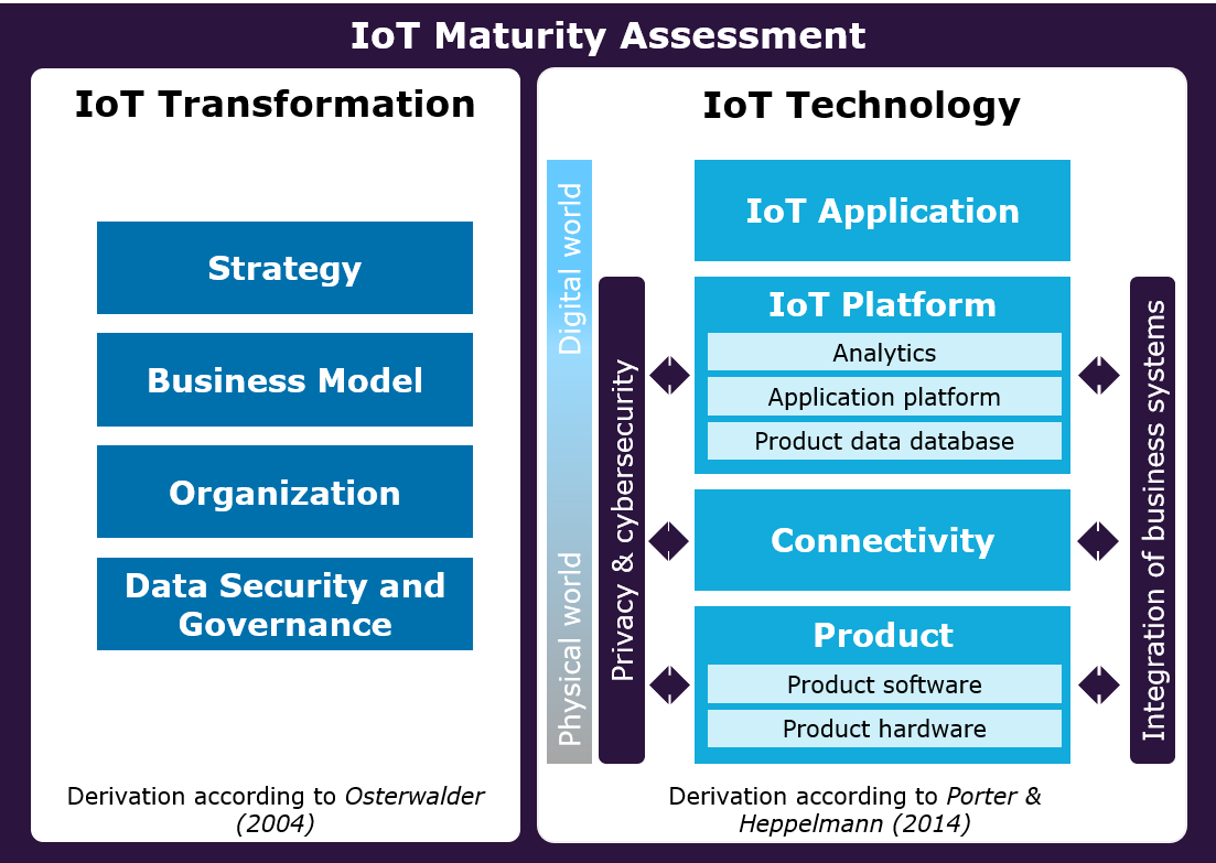 IoT-Maturity-Assessment - Capgemini Invent
