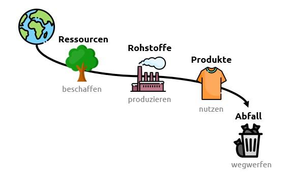 Abbildung 1 Wegwerfwirtschaft Capgemini Invent