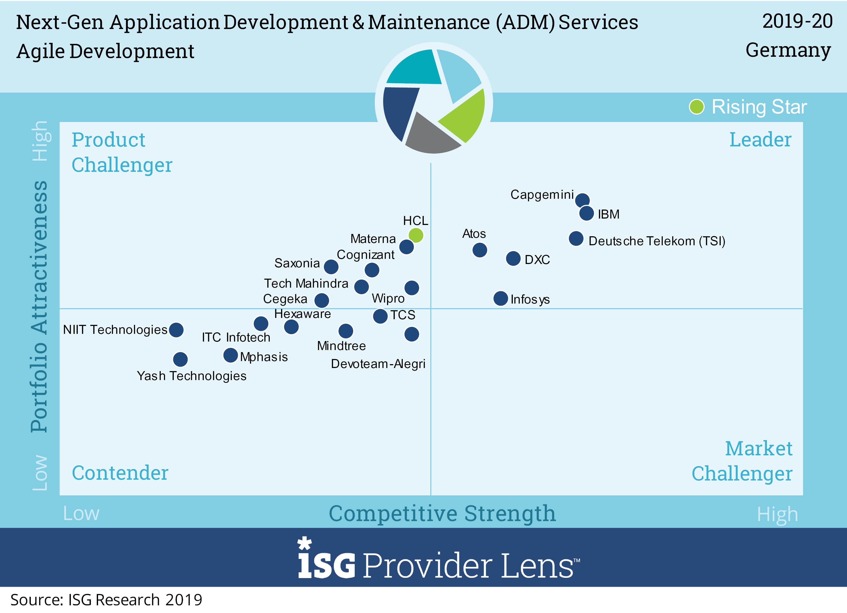 ISG: Agile Development, Capgemini Leader