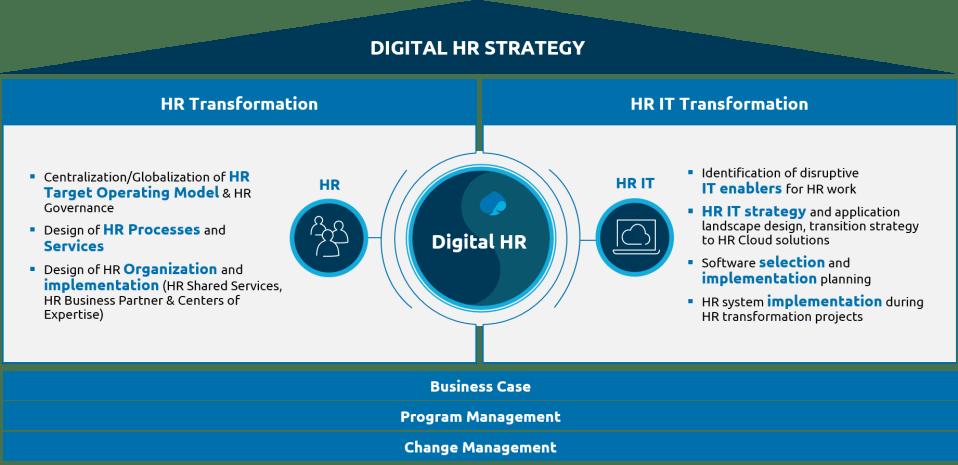 Digital-HR-Strategy-House-Capgemini-Invent