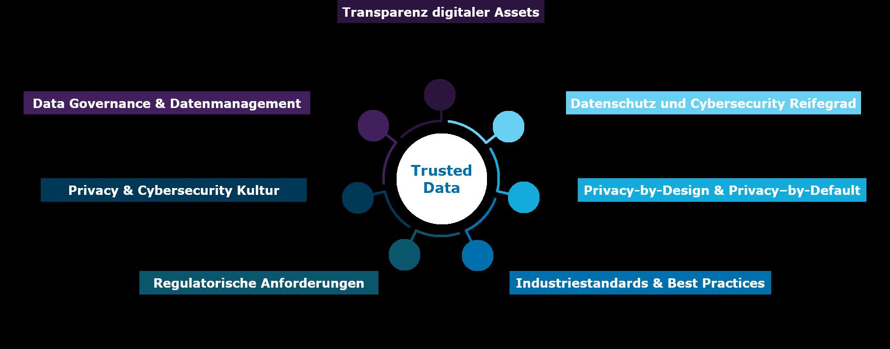 trusted-data-capgemini-invent