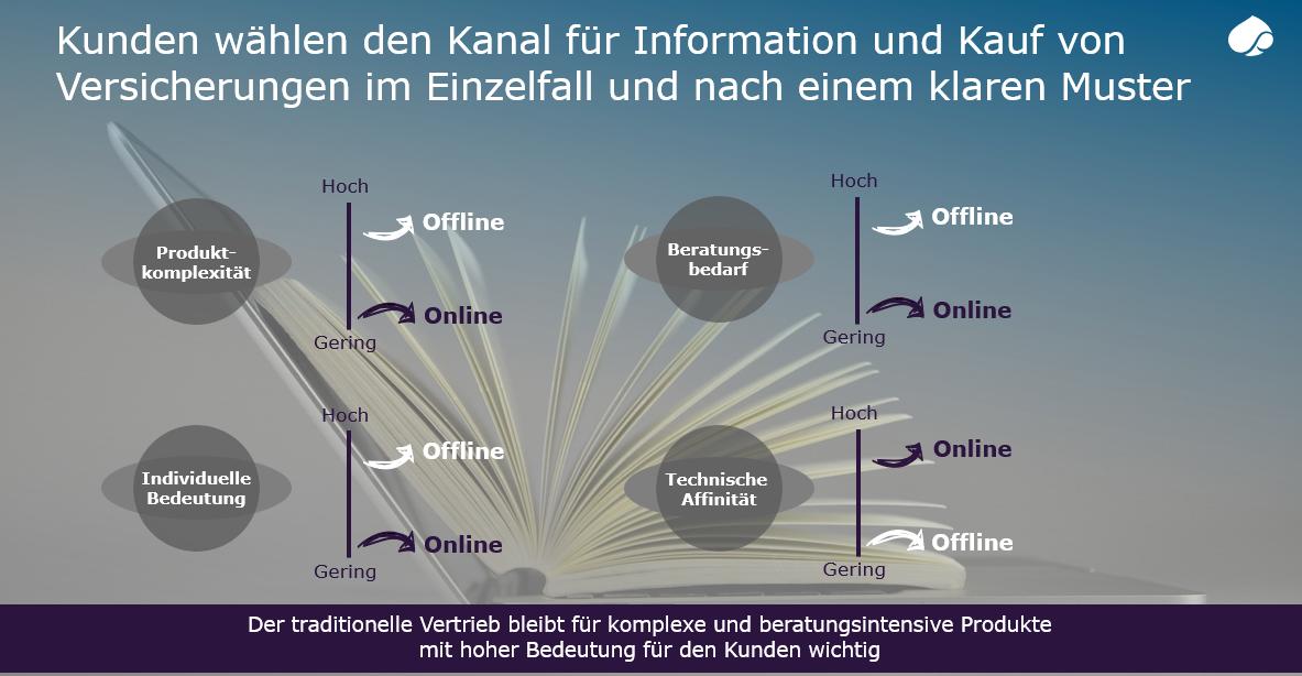 Abb-Einflussfaktoren-auf-die-Entscheidung-des-Kontaktkanals.-Quelle-Capgemini-Financial-Services-Analysis-2018.-1-1.png