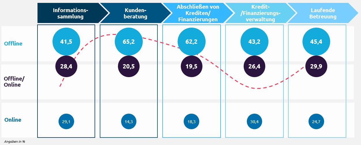 """Abb. III: Kontaktpräferenzen entlang der Customer Journey im Bereich Kredit und Finanzierung: """"Welche Kontaktmöglichkeiten bevorzugen Sie jeweils in den einzelnen Situationen?"""", Quelle: Capgemini Invent Analysis, 2019."""