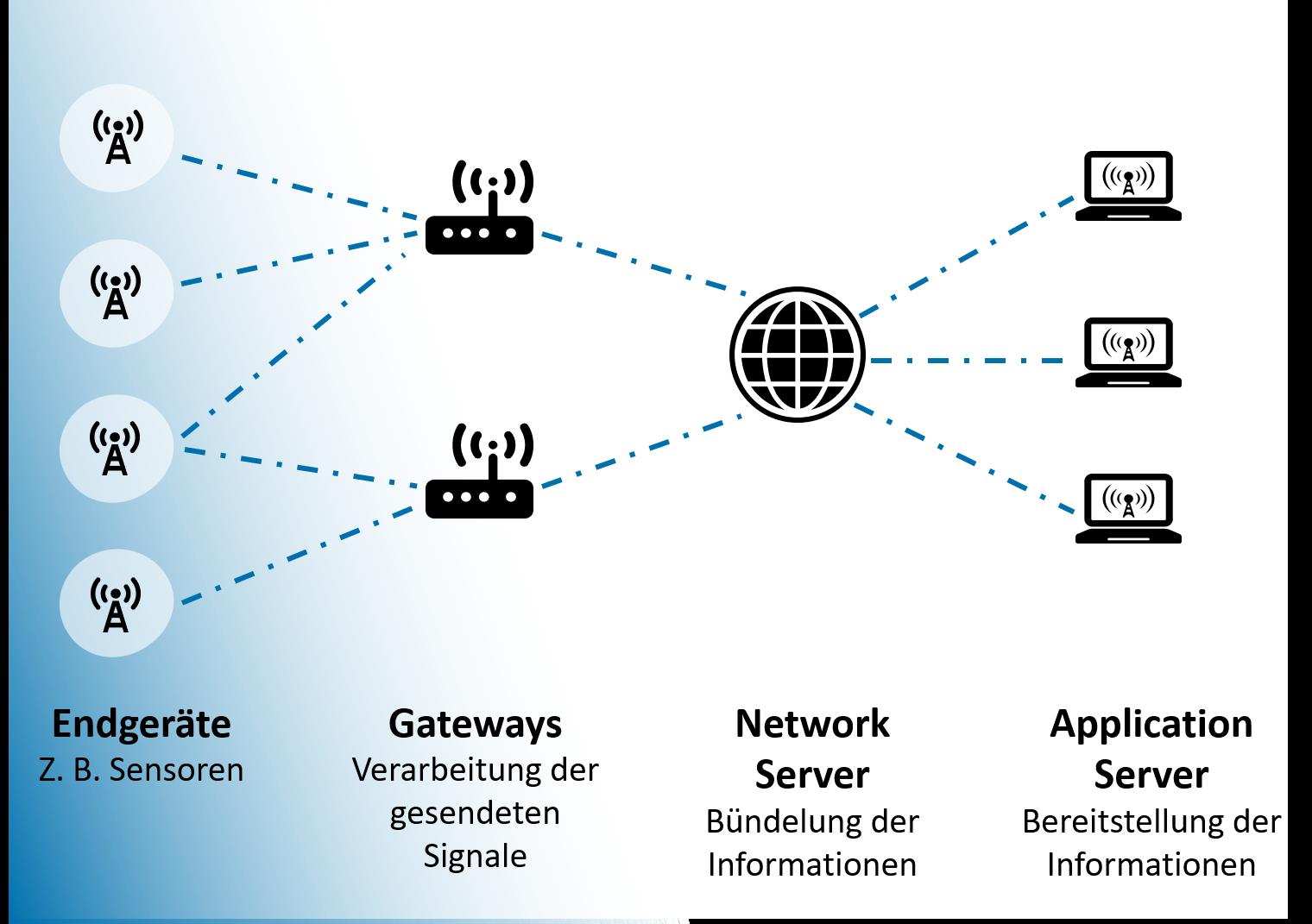 abbildung-geschlossenes-netzwerk