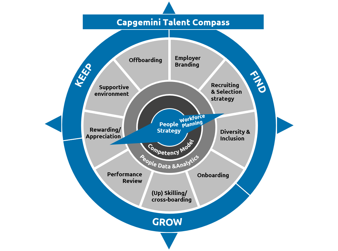talent-compass-capgemini-invent