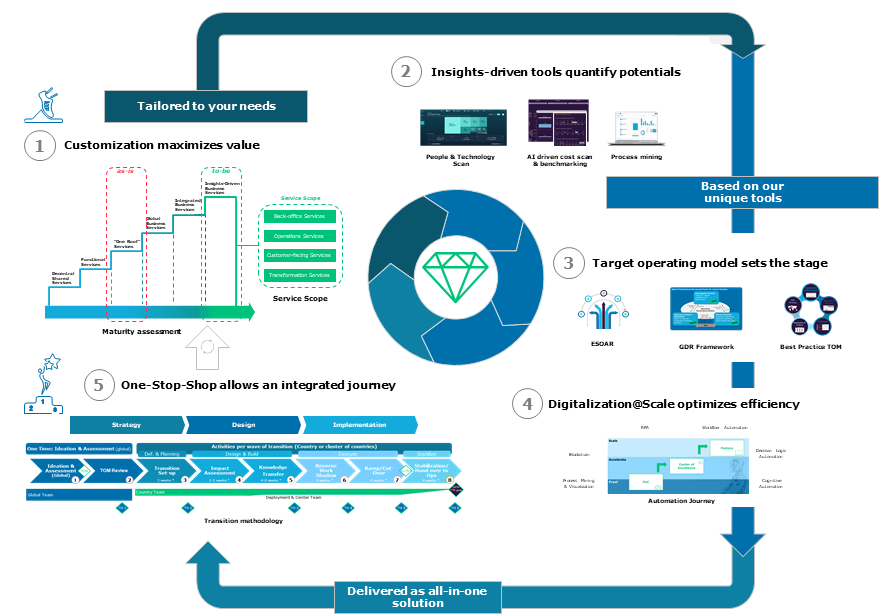 Fig. 4: The Capgemini Invent IBS Transformation Approach