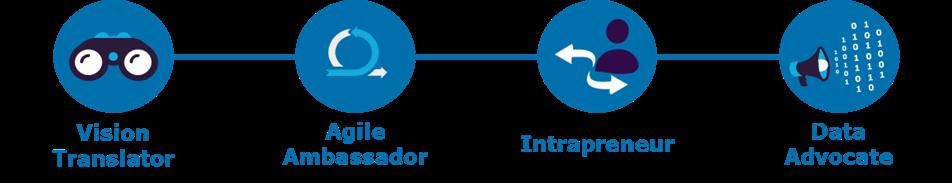 Abbildung 1: Digitale Führungsrollen von Capgemini Invent