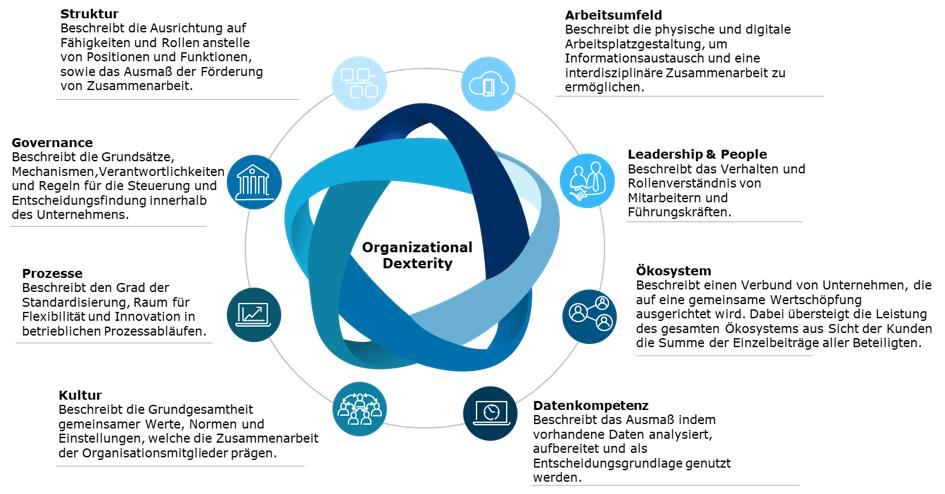 organizational-dexterity-capgemini-invent