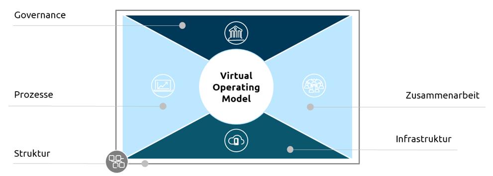 virtual-operating-model-capgemini-invent