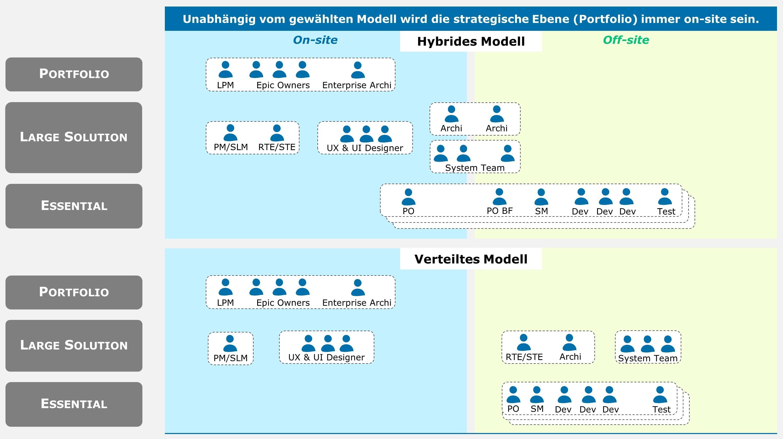 distributed-agile-modelle-capgemini-invent