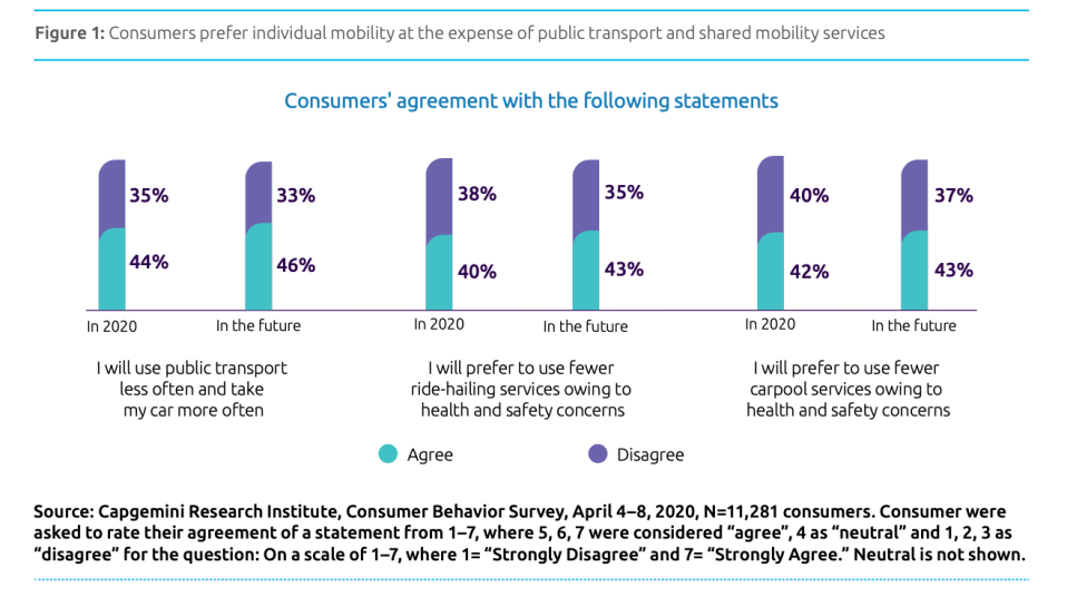 consumer mobility preferences in times of Corona
