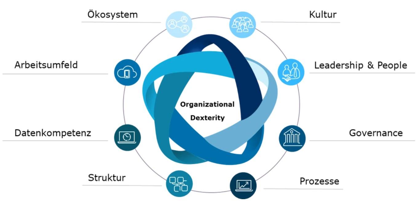 acht-hebel-organizational-dexterity-capgemini-invent