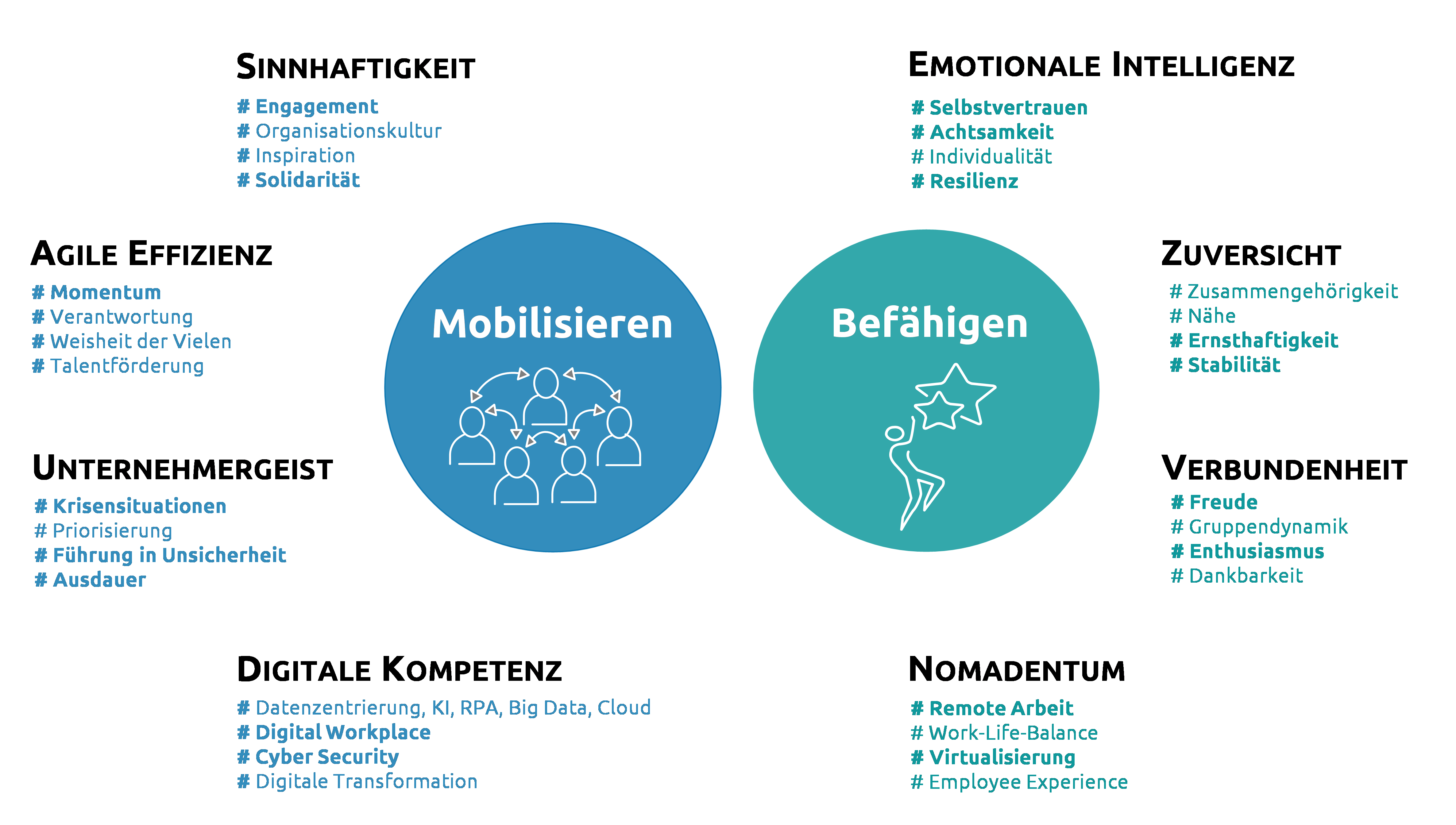 Leadership Authentique_CapgeminiInvent