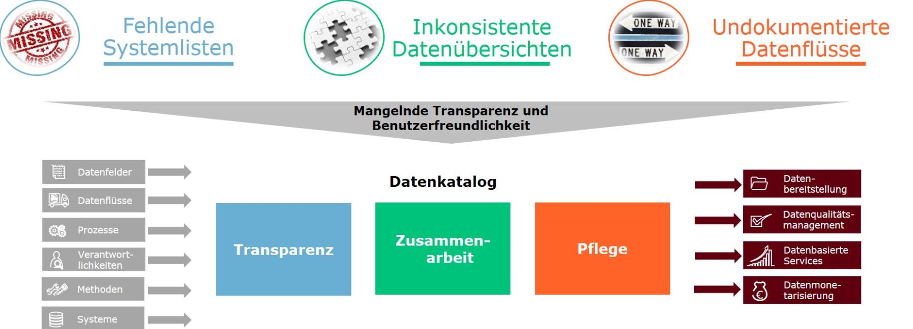 datenkatalog-capgemini-invent