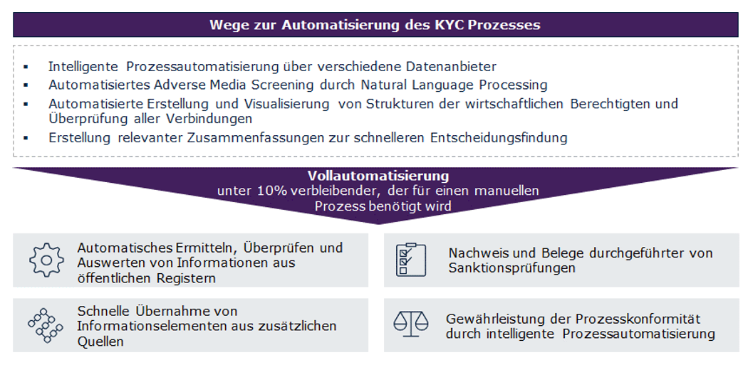wege-automatisierung-kyc-prozess-capgemini-invent