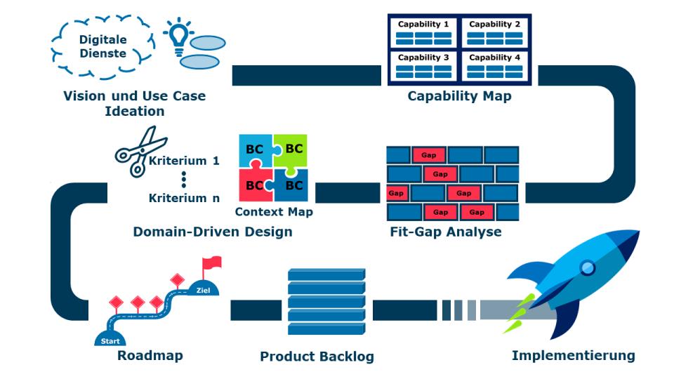 Capgemini, 6 Schritte zur Spezifizierung einer digitalen Serviceplattform