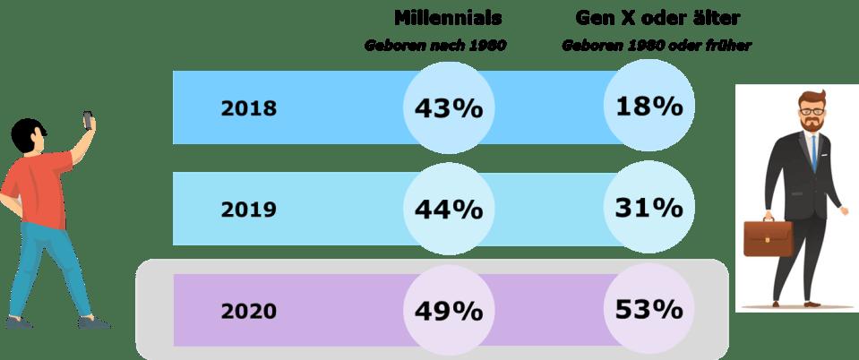 Abb. 1: Anteil der Kunden, die regelmäßig Transaktionen online oder per mobiler App durchführen