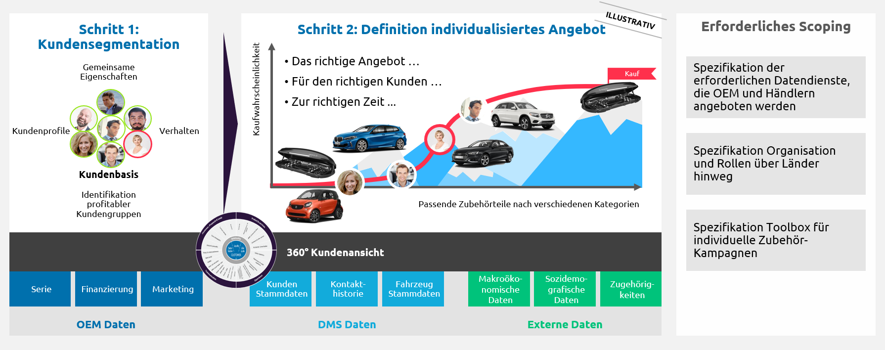 Abbildung 2 Capgemini Invetn Personalisierung Aftersales