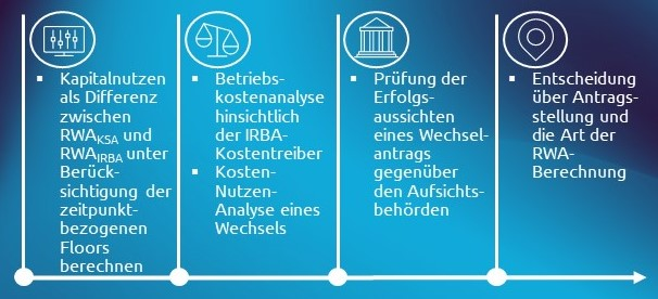 Basel IV Blog Capgemini Invent