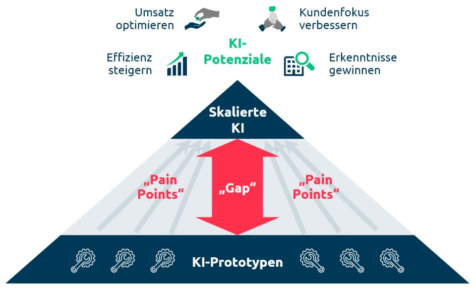 gap-und-pain-points-capgemini-invent