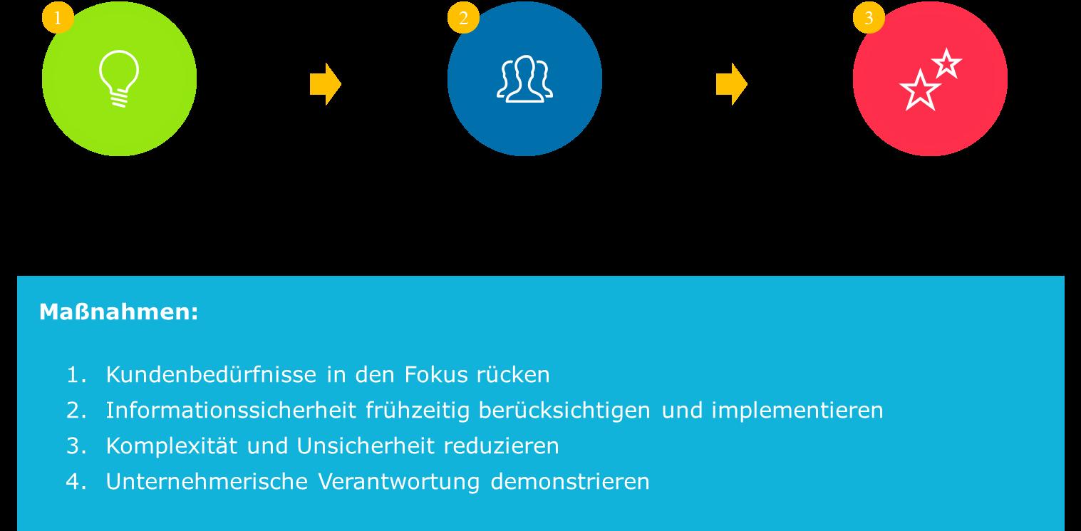 maßnahmen-kundenakzeptanz-und-markterfolg-capgemini-invent
