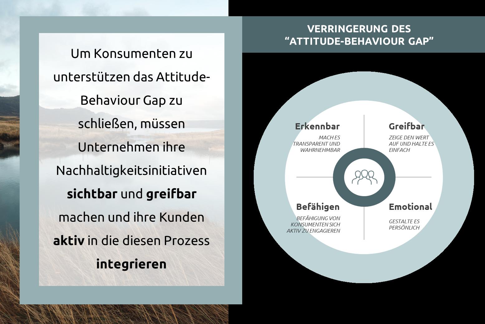 """Abb-2-Verringerung-des-""""Attitude-Behaviour-Gap"""" Capgemini Invent"""