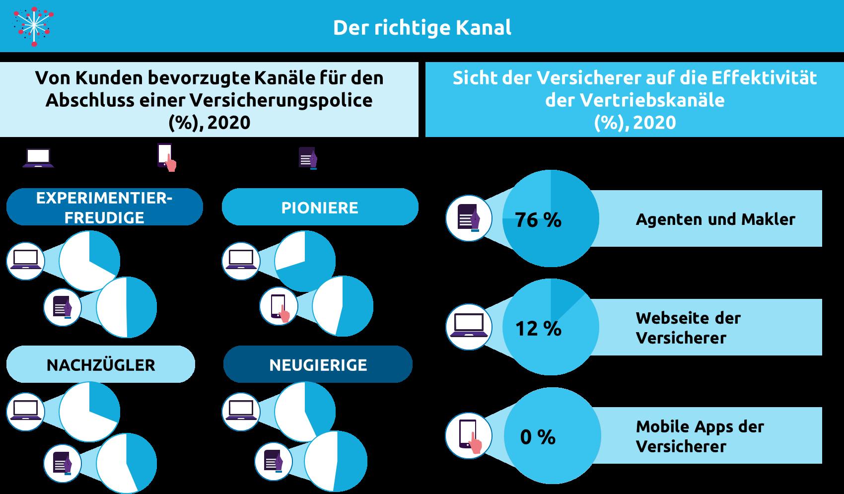 Abb. 3: Bevorzugte Kundenkanäle bei Versicherungsabschluss und Sicht der Versicherer zur Effektivität der Kanäle (DACH-Region)