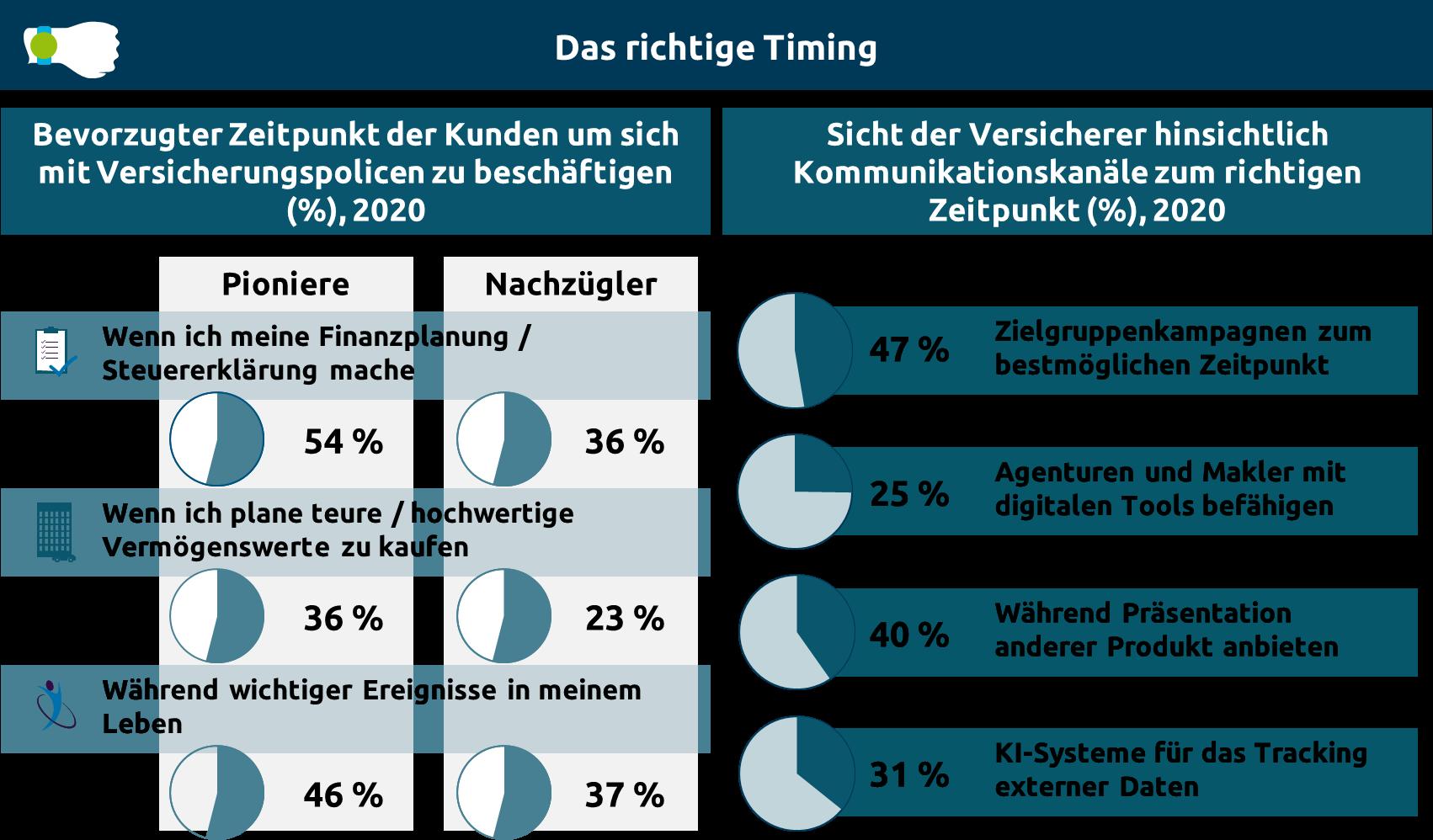 Abb. 4 Bevorzugte Zeitpunkte der Kunden für Versicherungsangele-genheiten (DACH-Region)