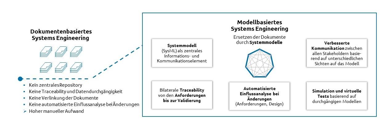 Abbildung 1 Vom dokumentenbasierten zum modellbasierten Systems Engineering