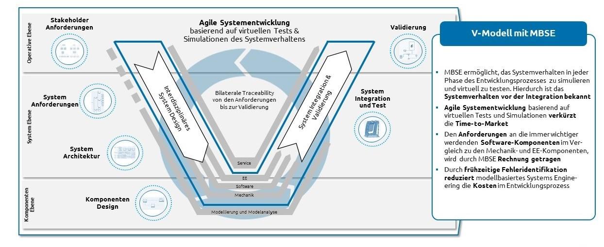 Abbildung 2 MBSE als Enabler für die agile Systementwicklung