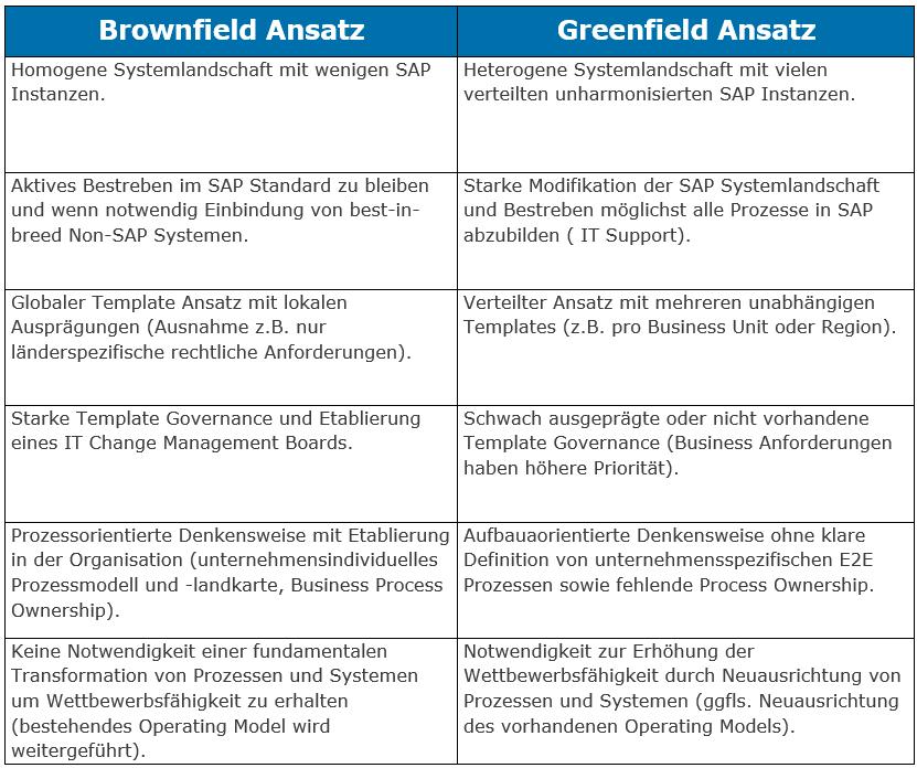 brownfield-vs-greenfield-ansatz-capgemini-invent