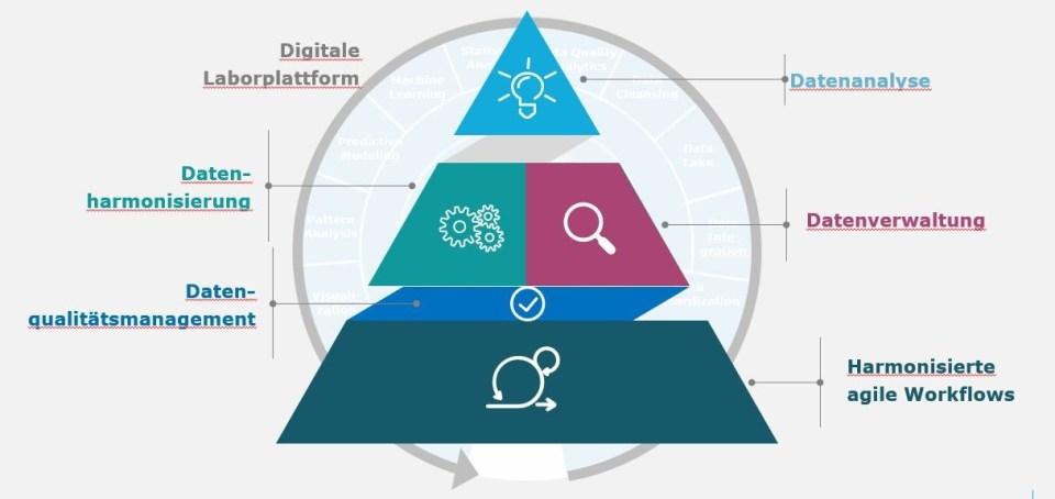 digitale-laborplattform-capgemini-invent