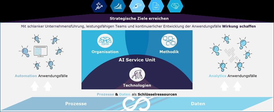 AI-Service-Unit-Capgemini-Invent