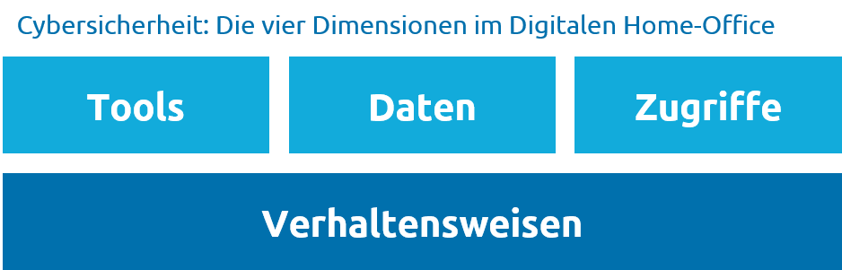 Vier Dimensionen-Digitales-HomeOffice-Capgemini-Invent