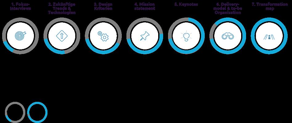 abbildung-2-roadmap-capgemini-invent