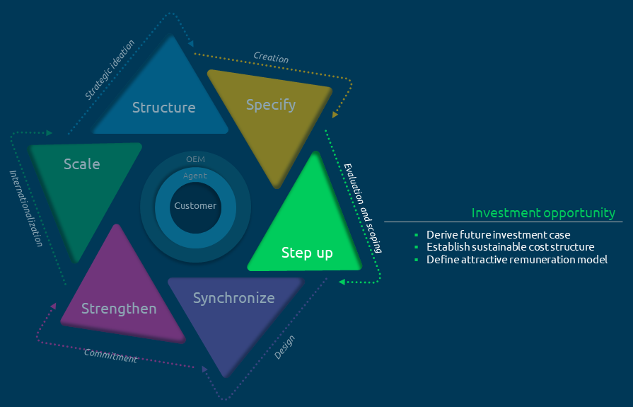agency-framework-set-up-capgemini-invent