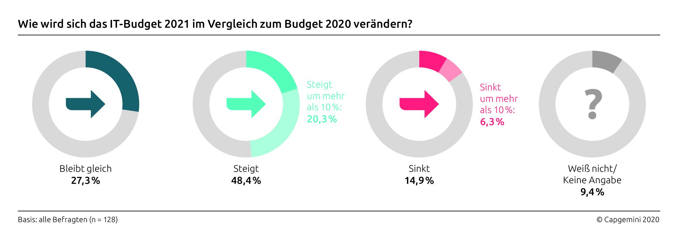 Grafik Budget-Entwicklung