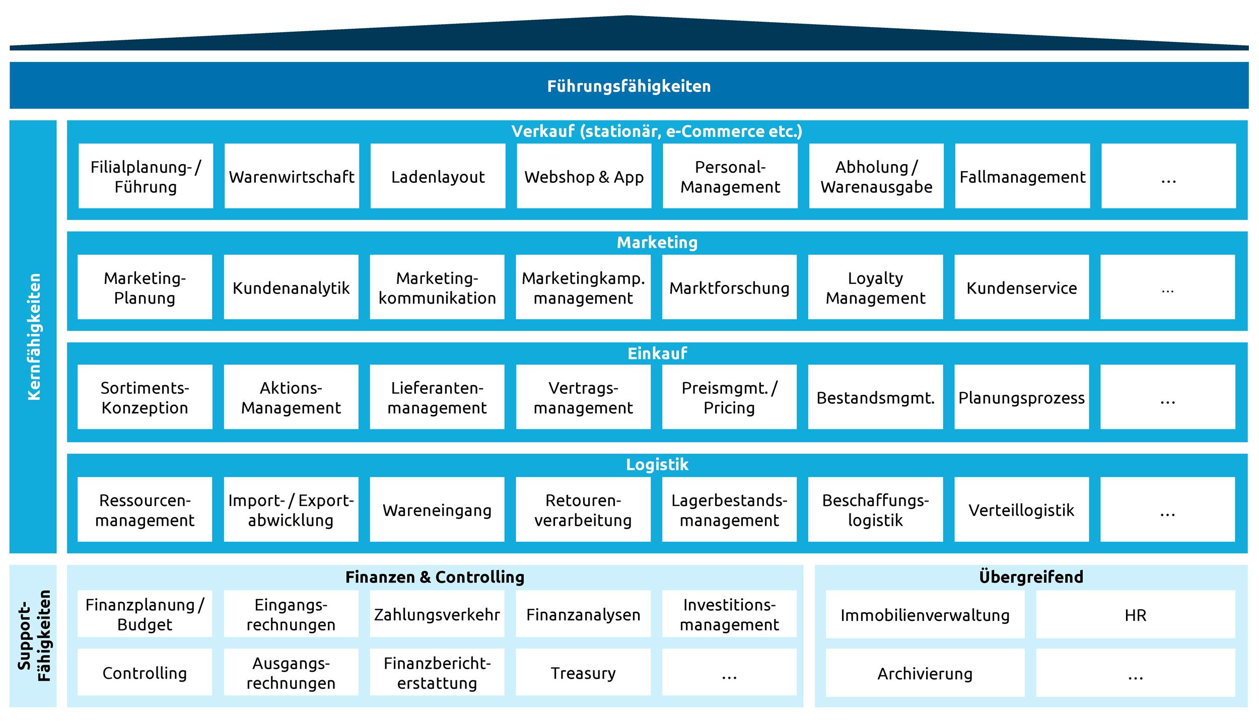 Beispielhafte Darstellung einer Business Capability Map_CapgeminiInvent