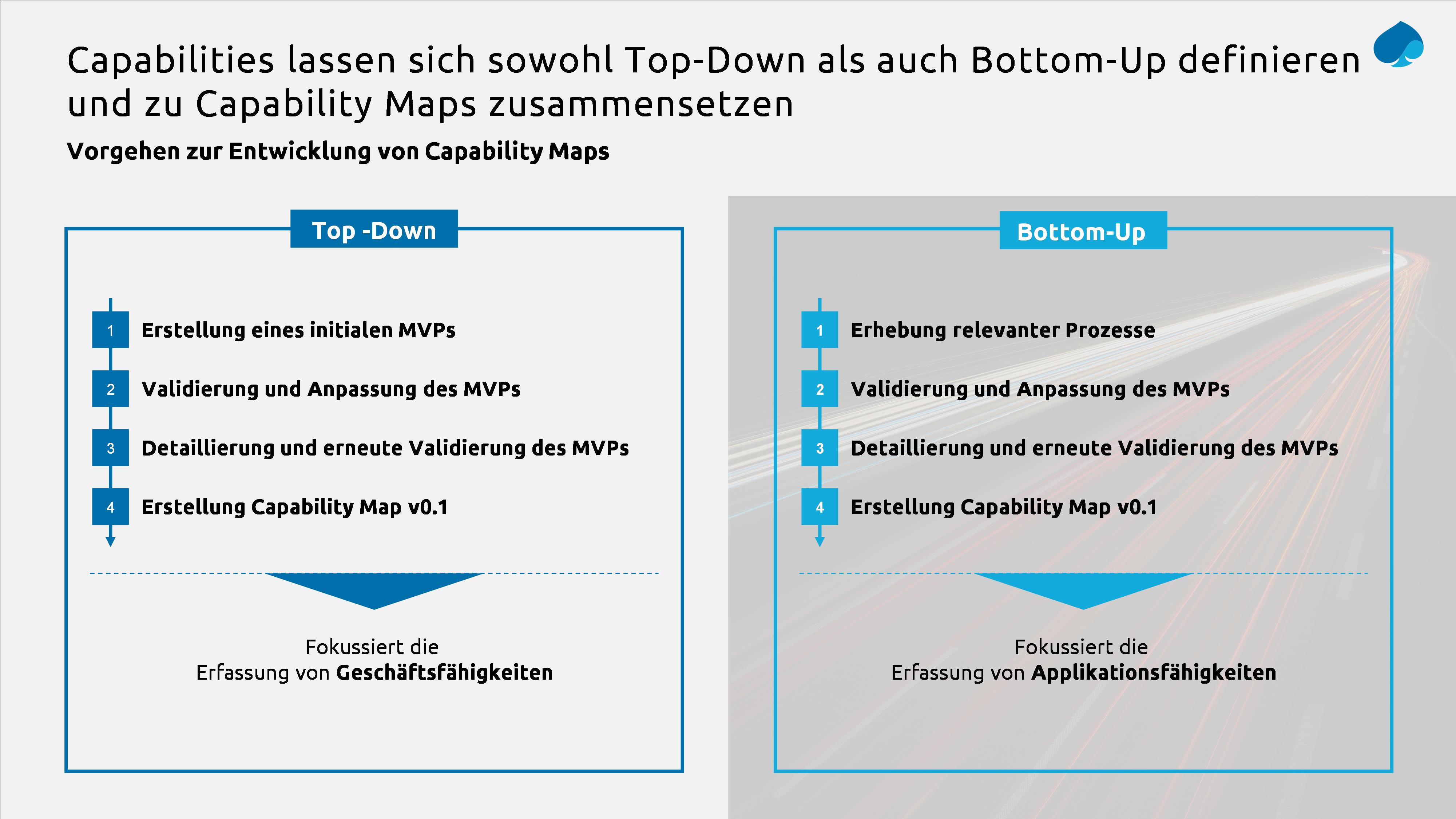 Vorgehen zur Entwicklung von Capability Maps_Capgemini Invent