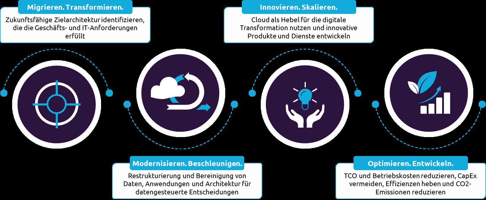 Ziele für die Cloud-Transformation_Capgemini Invent