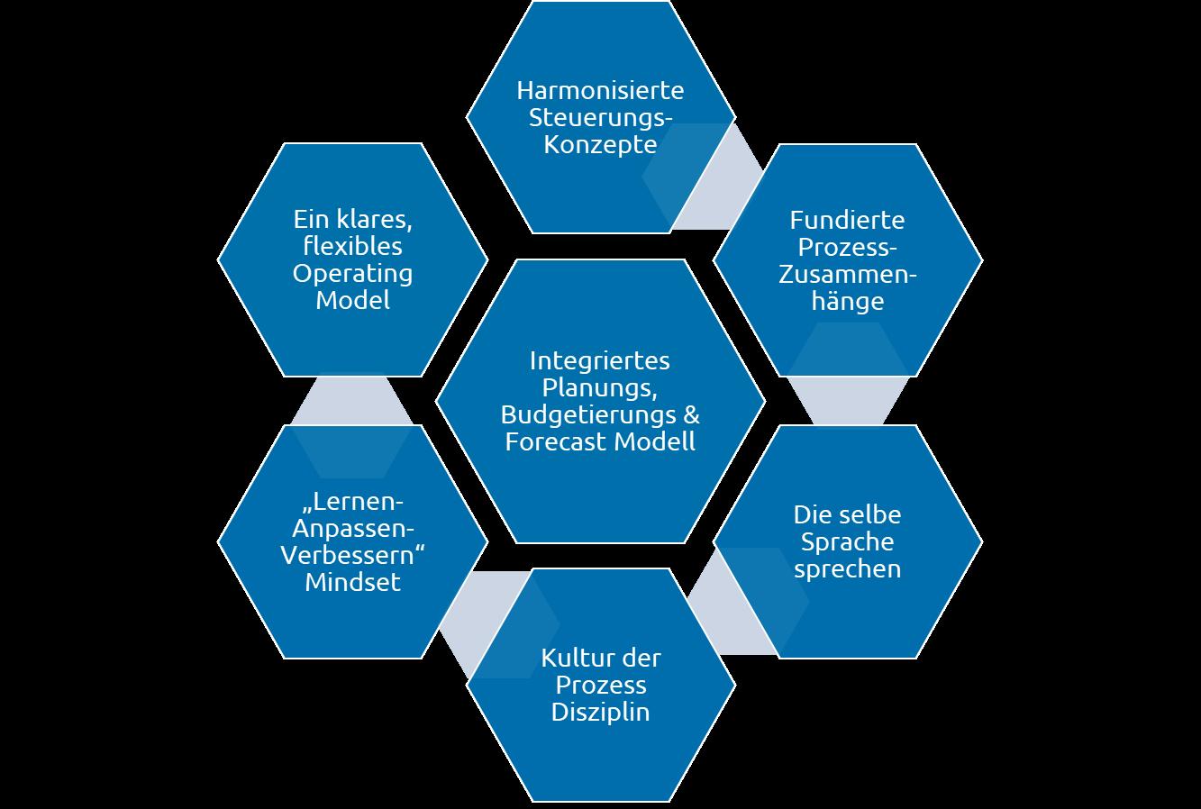 Die-Finanzorganisation-braucht-ein-agiles-Planungskonzept-fuer-die-Dynamik-der-VUCA-Welt_Capgemini-Invent