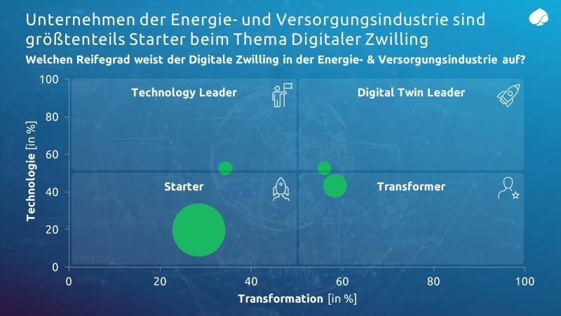 Unternehmen-der-Energie-und-Versorgungsindustrie-sind-Starter-beim-Thema-Digitaler-Zwilling_Capgemini-Invent