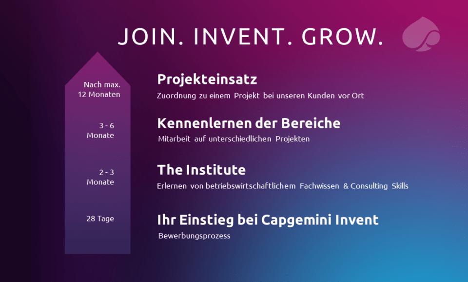 Einstiegsprogramm bei Capgemini Invent für Absolventen mit Masterabschluss in Ingenieurwissenschaften, Mathematik oder Naturwissenschaften