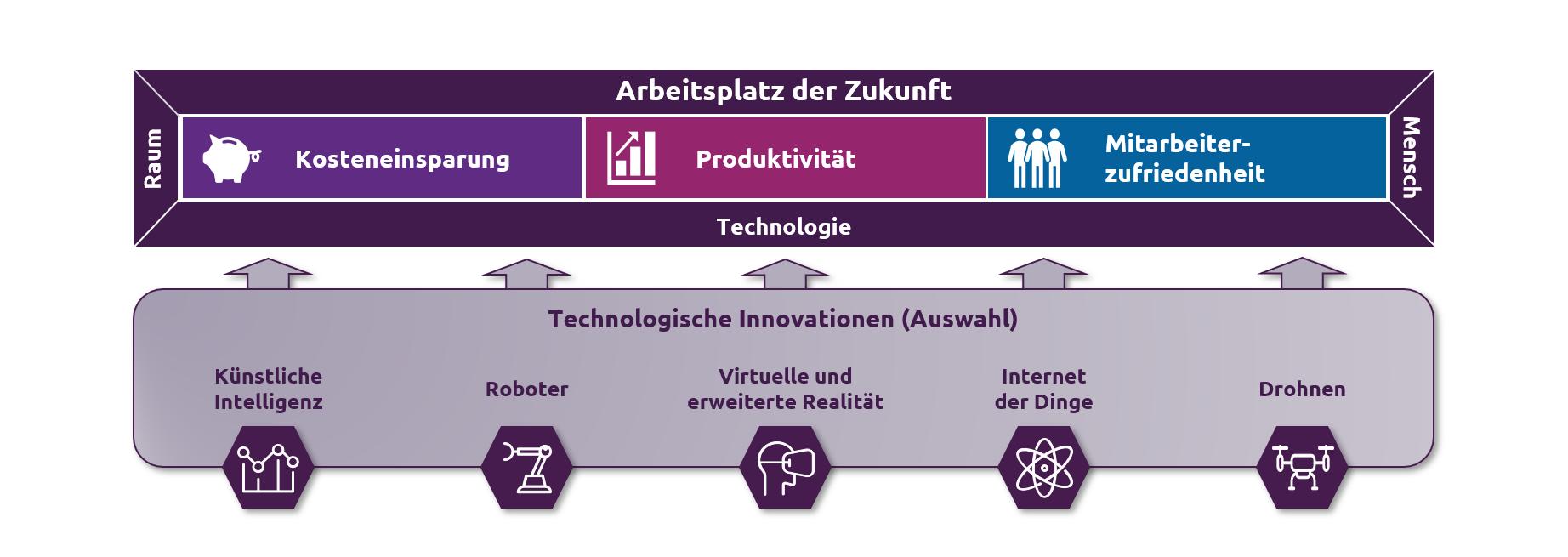 Innovationen-am-Arbeitsplatz-Framework_Capgemini-Invent