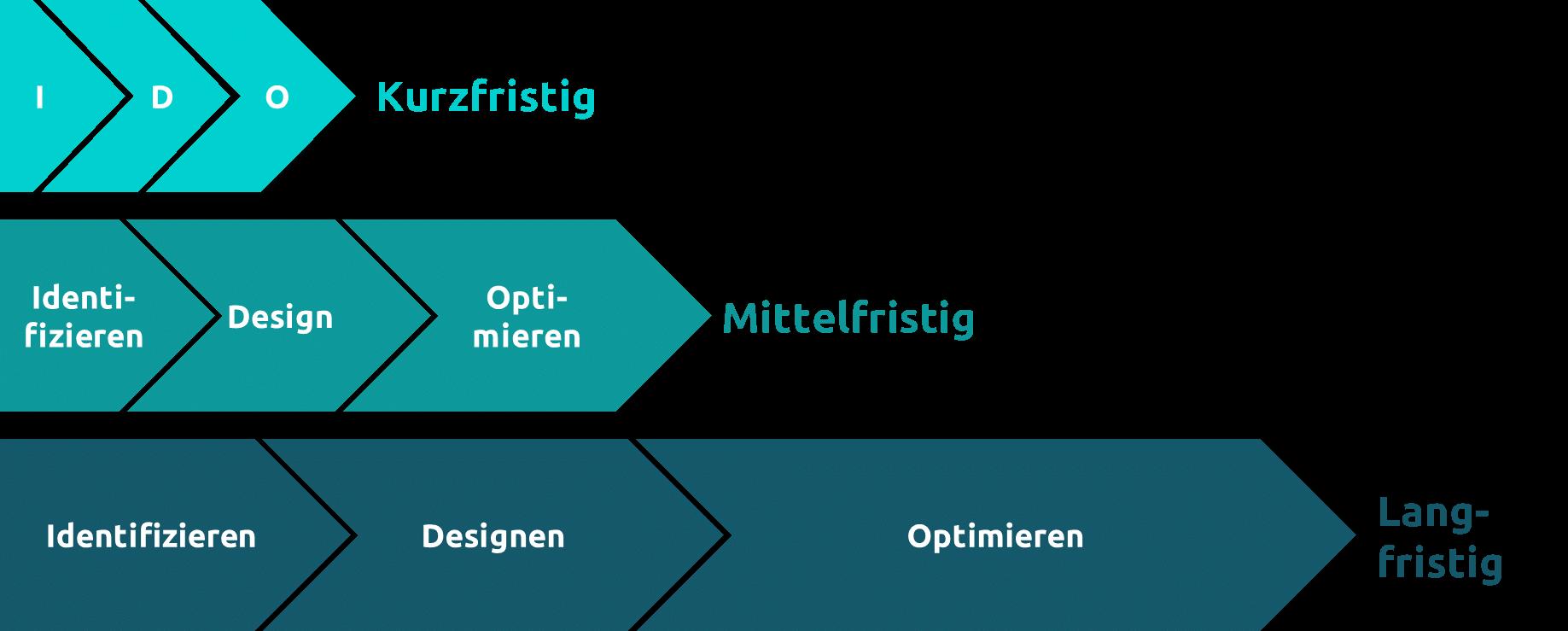 Parallele-Initiativen-und-iteratives-Vorgehen-zwischen-den-Phasen_Capgemini-Invent