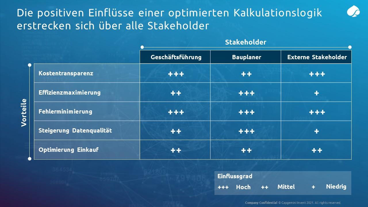 Positive-Einfluesse-Kalkulationslogik_Capgemini-Invent