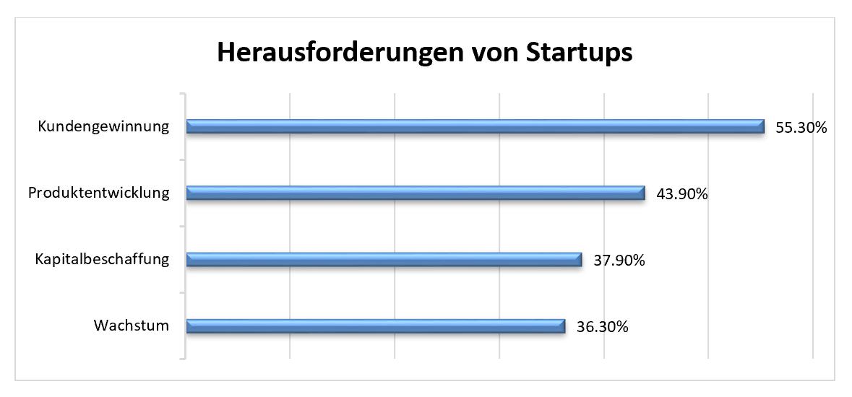 Herausforderungen-von-Startups_Capgemini-Invent