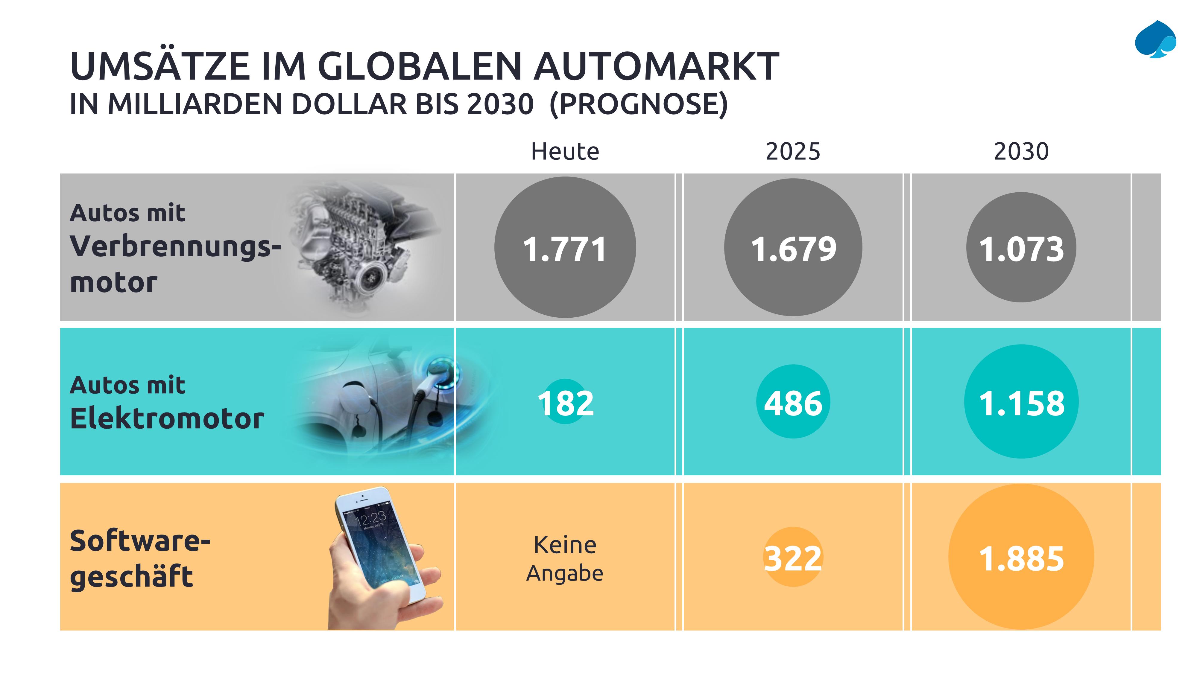 Umsaetze-im-globalen-Automarkt_Capgemini-Invent