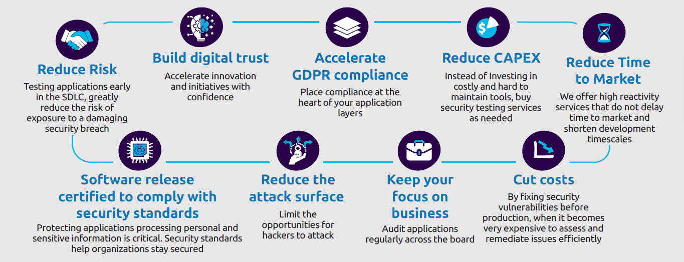 Benefits of Capgemini Application Security Testing Offer